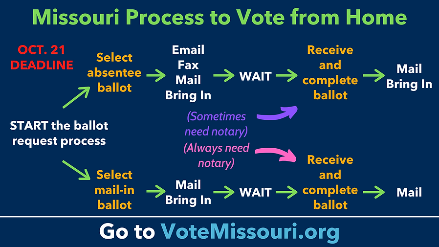 Absentee Mail-In Missouri Ballots