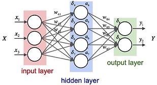 nerual-net-hidden-layer.png