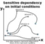 attractor-Sensitive-dependency-plots.png
