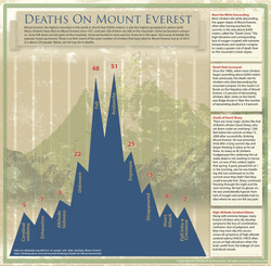 Deaths On Mount Everest Infographic