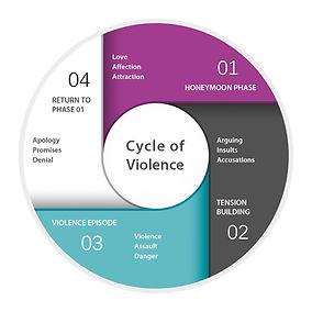cycle of violence.jpg