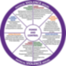 Power-and-Control-Wheel-.png
