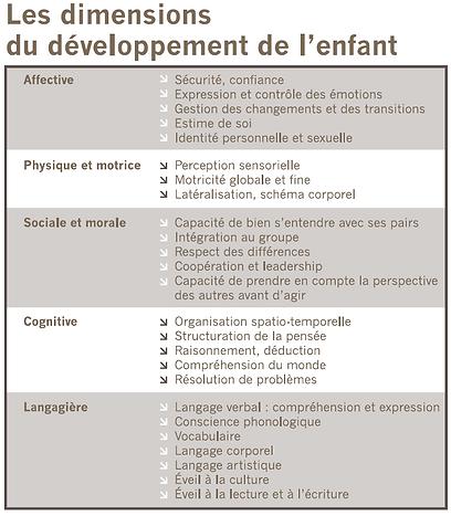 sphères de développement.PNG