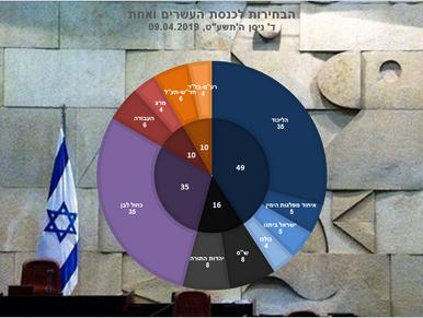 האם ממשלת ישראל חשוכת מרפא?