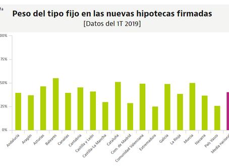 Baleares toma la delantera y ya es la región española donde se firman más hipotecas fijas.