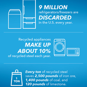 RECYCLING LARGE APPLIANCES: REFRIGERATOR, STOVE, WASHING MACHINE AND MORE
