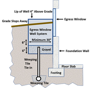 Window Well Diagram weeping tile tie-in drainage pipe size requirements gravel