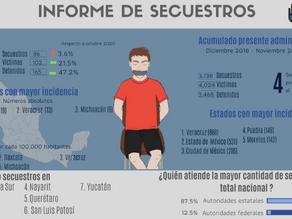 LA REALIDAD DEL SECUESTRO EN MÉXICO