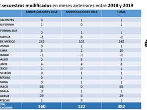 No son confiables las cifras sobre secuestro en México