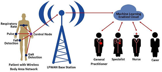 Website Body Area Network Cell Tower.JPG