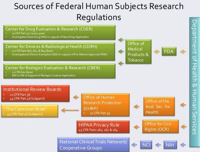Website Sources of Human Experimentation