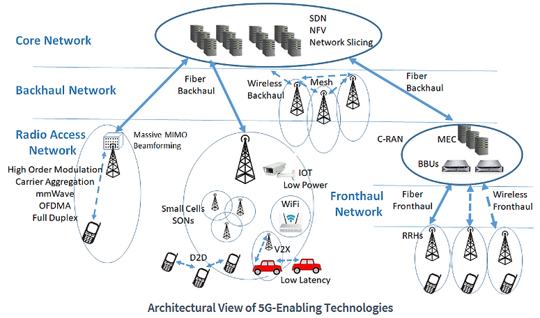 5G Architecture.PNG