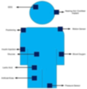 Website Human physiological parameters.J