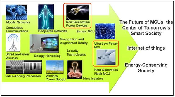 Website Iot Center of Socidety Diagram.J
