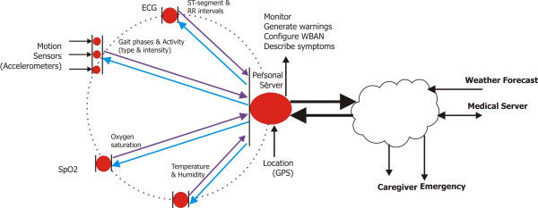 Website Data Flow in WBAN.jpg