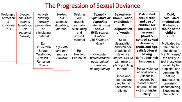progression of deviance.png