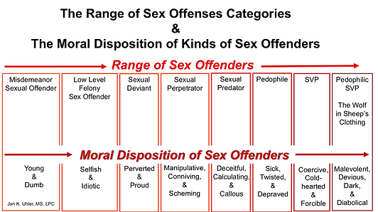 Range of sex offenders.png