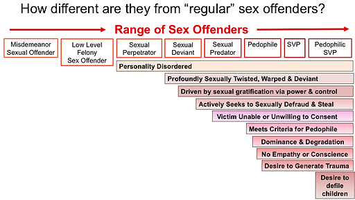 How different are pedophiles_.png