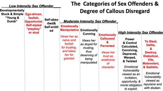 Categories of sex offender.jpg