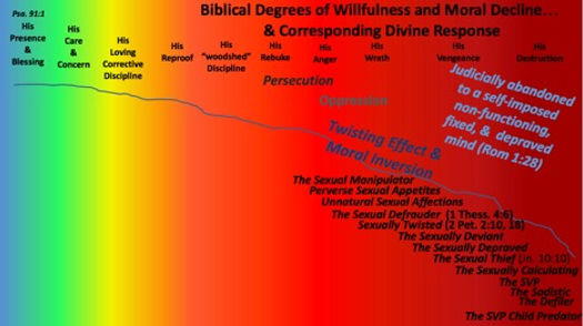 continuum of moral deviance color.jpg