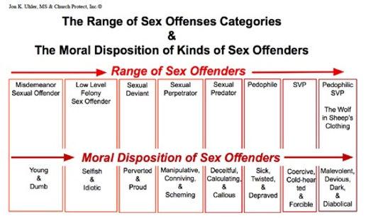 Range of sex offenders.jpg