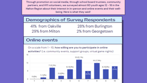 The Youth Hangout Survey Results: What are the Interests of Youth in Halton, and how has it changed