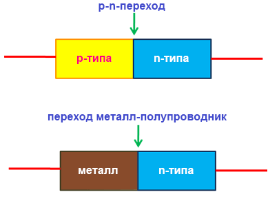 Структура обычного диода и диода Шоттки