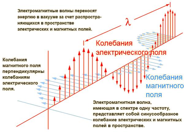 Любой ток создает магнитное поле. Так начинается распространение электромагнитного излучения.