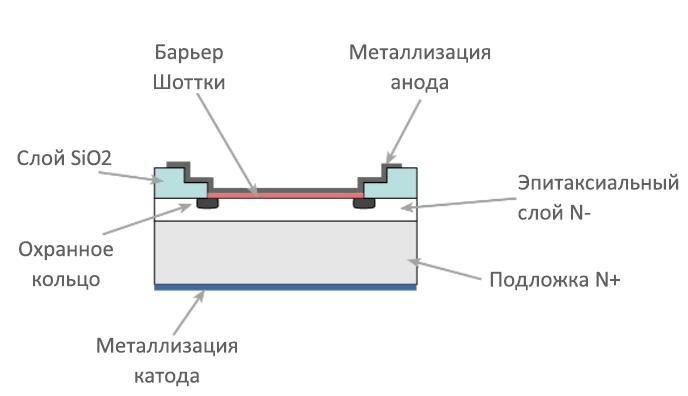 Конструция диода Шоттки