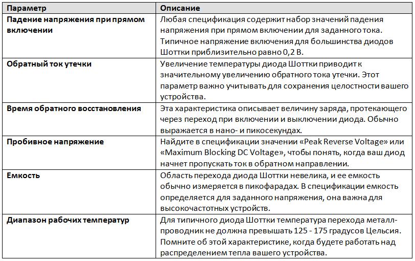Основные параметры диода Шоттки и их описание
