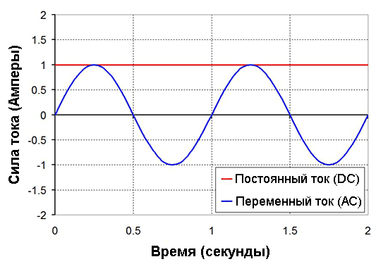 В отличие от постоянного тока (DC), график которого представляет собой  прямую линию, переменный ток (АС) колеблется с определенной частотой.