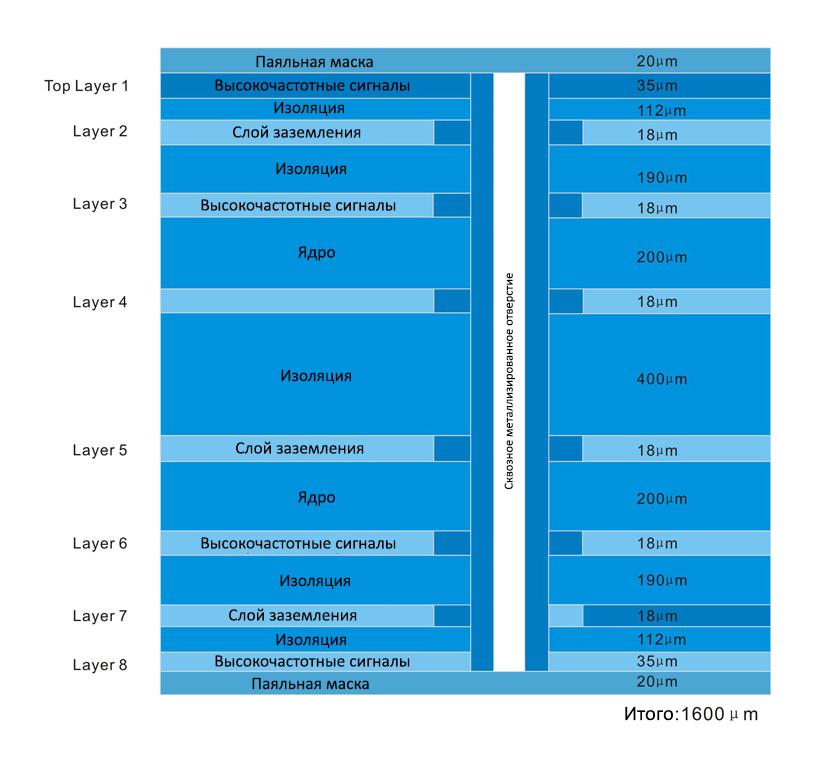 Пример восьмислойной структуры