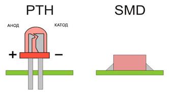 Деталь для установки в отверстия (PTH) и деталь для поверхностного монтажа (SMD)