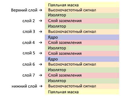 Структура печатной платы с восемью слоями