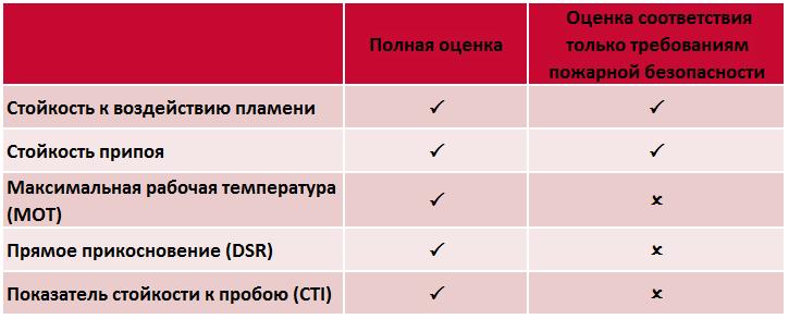 Варианты программ испытаний UL на соответствие печатных плат