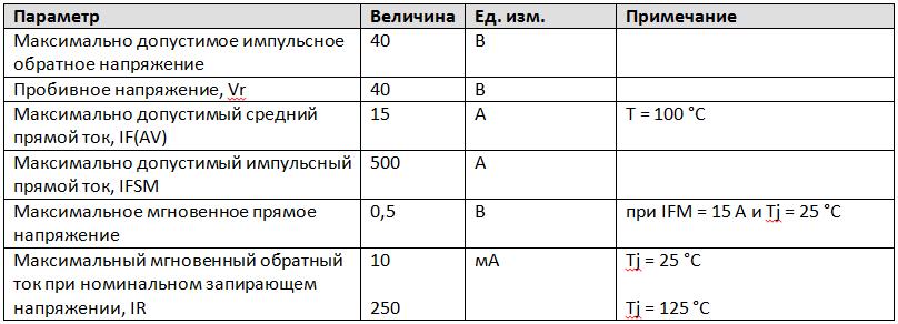Параметры ректификационного диода Шоттки 1N5828
