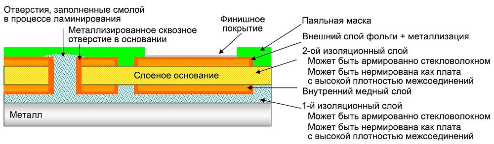 Многослойные печатные платы с металлическим основанием