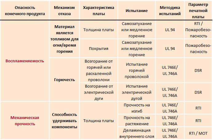 Возможные опасности конечного продукта согласно сертификации UL - воспламеняемость