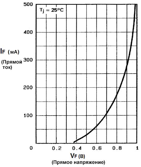 Вольт-амперная характеристика диода Шоттки при прямом включении