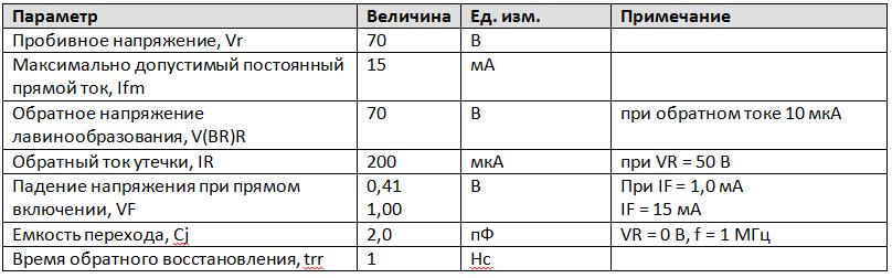 Параметры ультрабыстрого диода Шоттки 1N5711