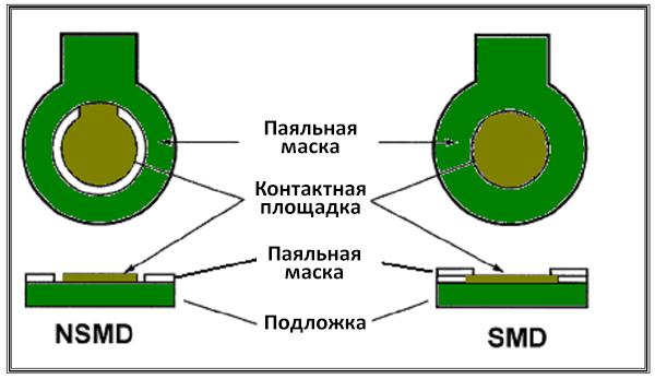Паяльная маска и рисунок контактных площадок