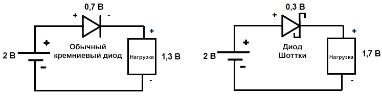 Низкое энергопотребление диода Шоттки в низковольтных цепях