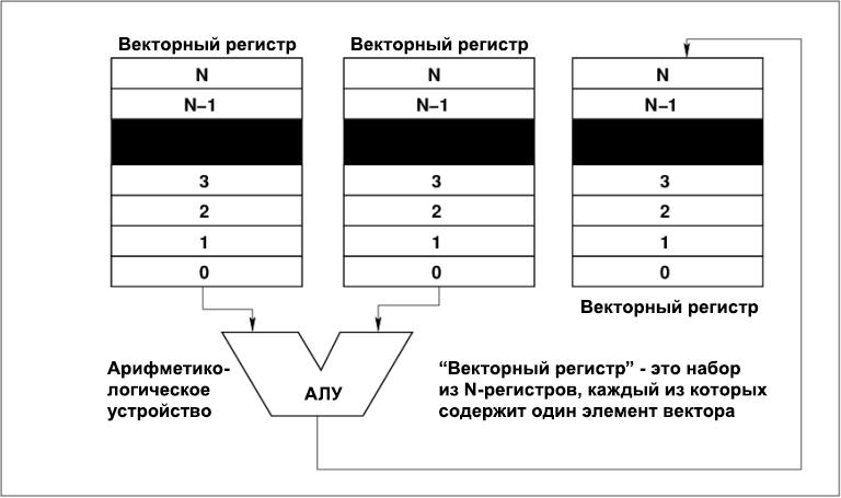 Суть векторной обработки данных