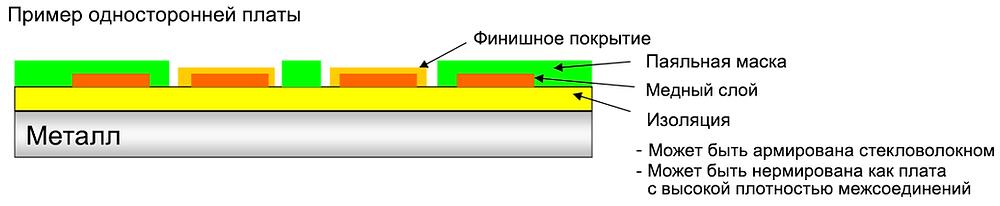Однослойные печатные платы с металлическим основанием