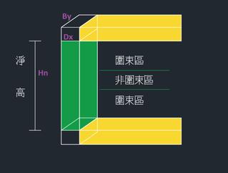 【柱】 圍束區的計算
