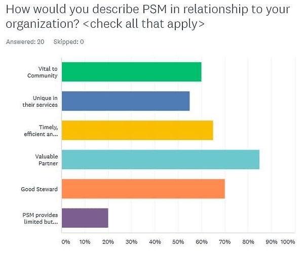 PSM relationships.jpg