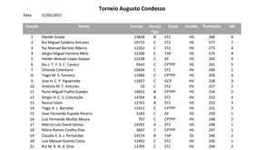 Resultados Pistola Torneio Augusto Condesso