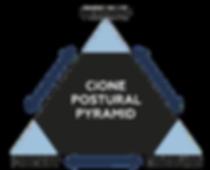 CiONE_Postural_Pyramid_edited.png