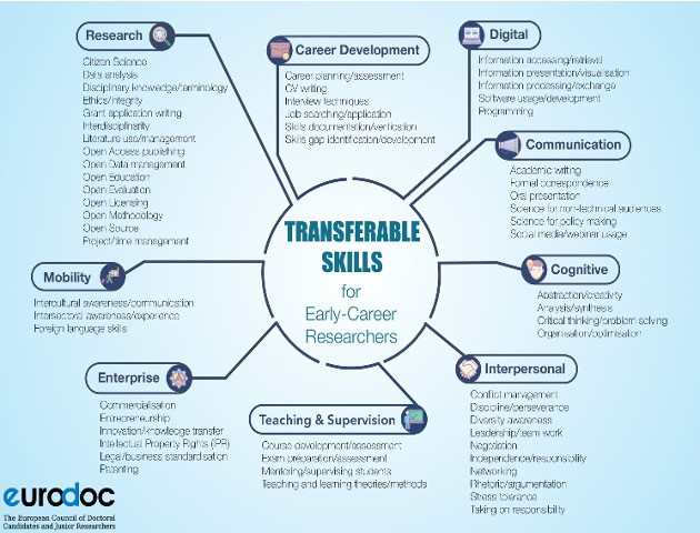 Mindmap of Transferable Skills for Early-Career Researchers