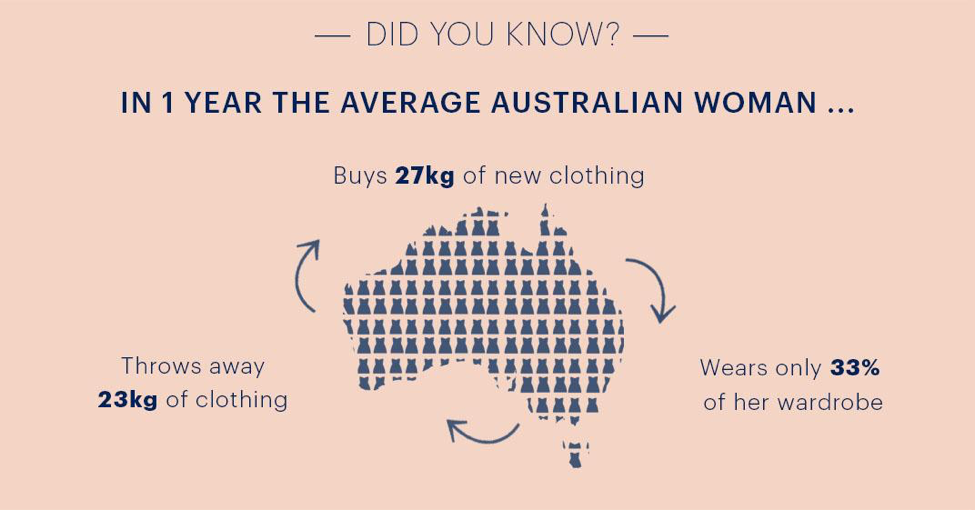 Fashion trends of the Australian Woman